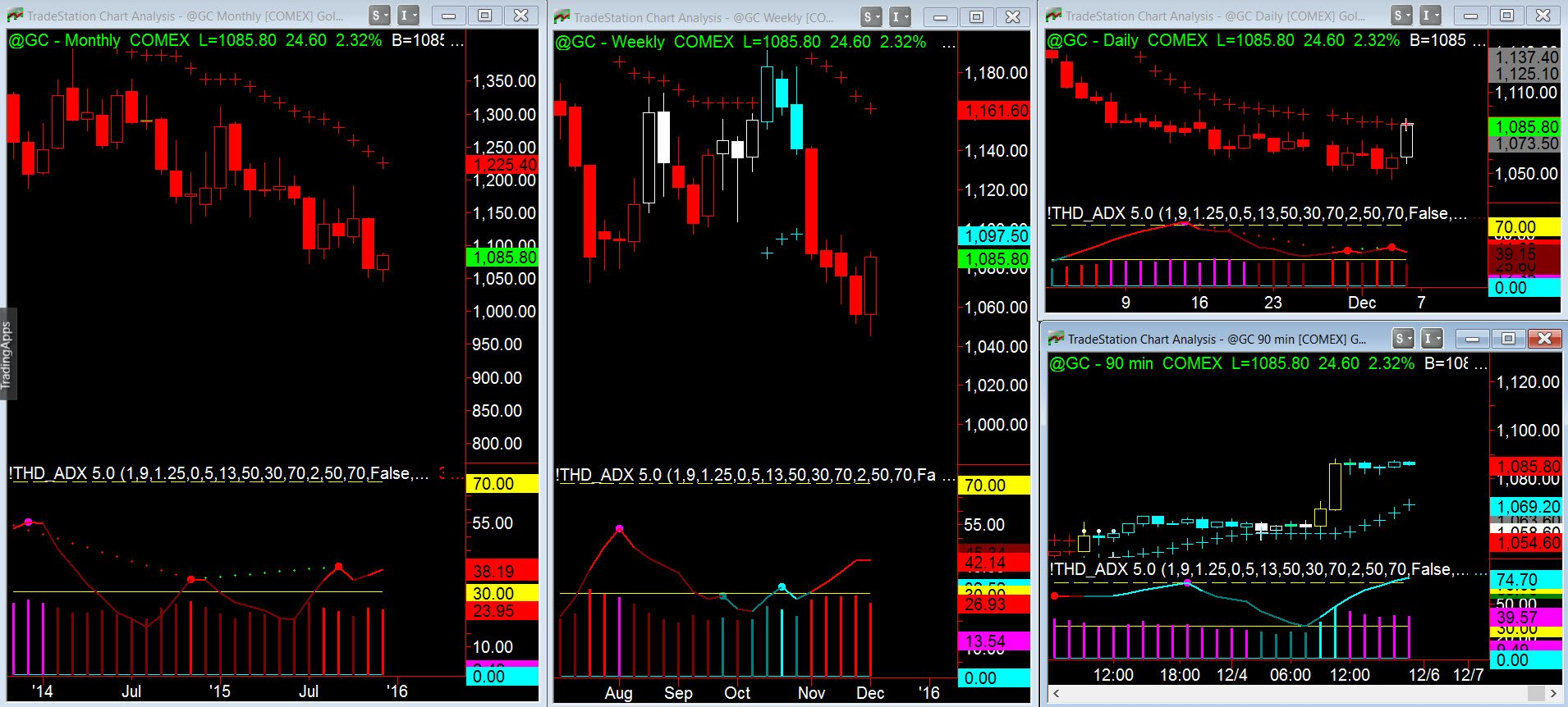 Forex gold and silver trading